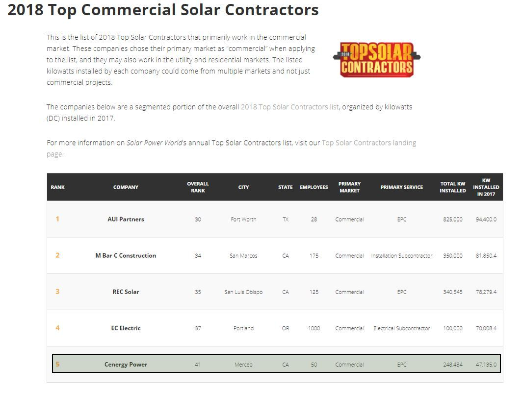 Cenergy ranked as the #5 Commercial Solar Contractor in 2018!
